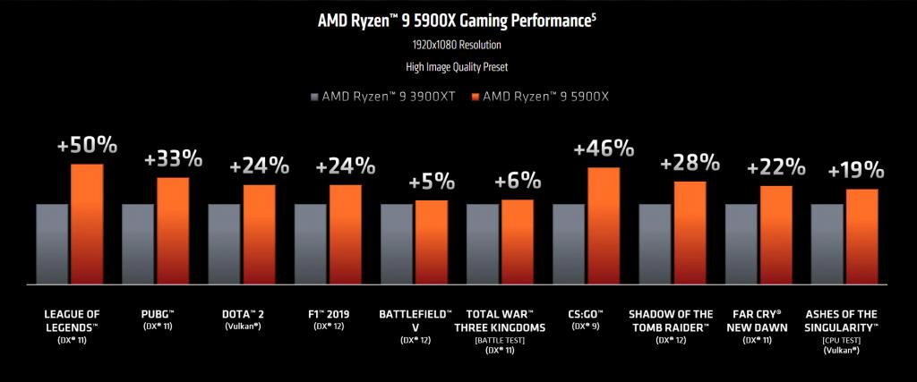 Arriva la next-gen - AMD Ryzen 9 5900X